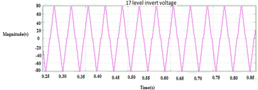 a) Output voltage for 17-level MLI, b) losses, duty cycle
