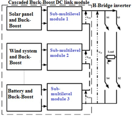 Proposed schematic diagram of DC-DC Cascaded DC-link Multilevel inverter