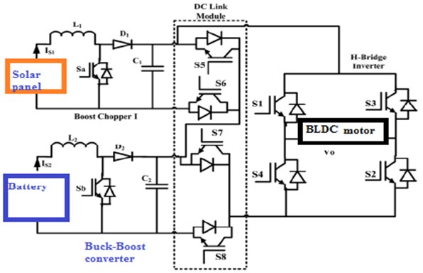 Proposed circuit diagram of BBCDCLCMLI with BLDC motor