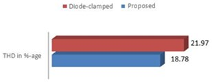 THD comparison: diode-clamped  MLI vs proposed
