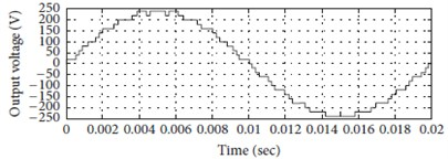 Simulation result for twenty five-level cascaded circuit of multilevel inverter