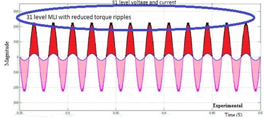 Thirty-one-level MLI: a) simulation output, b) experimental output