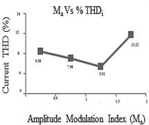 THD analysis chart