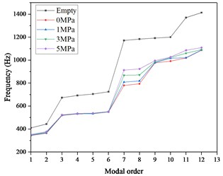 The first 12-order modal frequencies of the pipeline