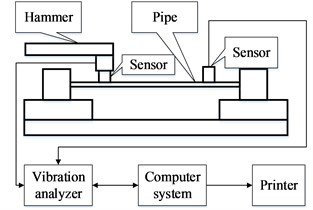 The schematic diagram of: a) sweep frequency, b) hammering
