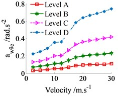 The weighted RMS acceleration responses on various roads in the vehicle velocity region