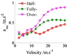 The weighted RMS values under the loaded conditions in the vehicle velocity region