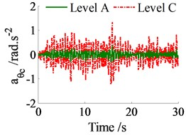 The acceleration responses on the ISO level A and ISO level C