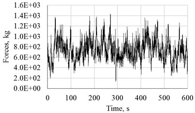 Results of the simulation: a) comparison of PSDFs,  b) time history of turbulent wind forces for 25 m/s at 40 m height
