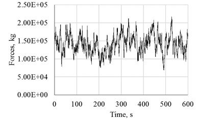 Wind time series force for 25 m/s at hub's height