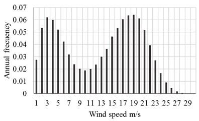 Annual wind speeds at  La Ventosa [26]