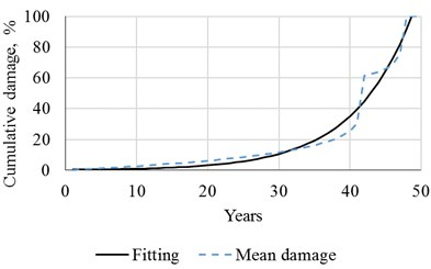 Cumulative damage over the years