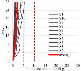 Floor acceleration profile for wind speed corresponding to Tr= 50 years