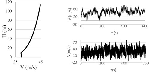 Wind velocity signals considering correlation on the height of the building