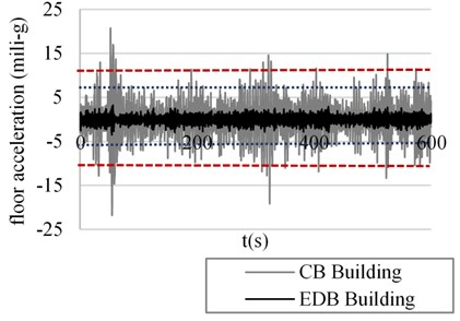 Floor acceleration in the 28th story, third simulation. Return period Tr= 50 years