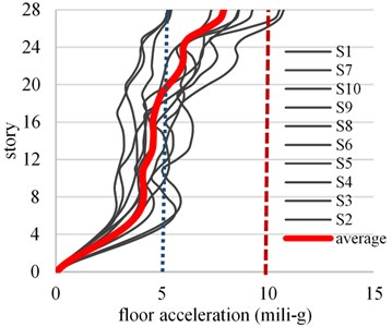 Floor acceleration profile for wind speed corresponding to Tr= 10 years