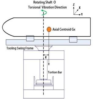 Moment of inertia measurement principle