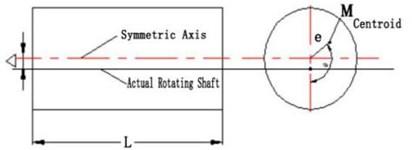 Measuring shaft offset of moment of inertia