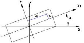 Schematic diagram of axis inclination