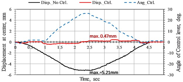 Time history of displacement responses and rotation angle variation of bridge without control and with NEM control at the midpoint of bridge under high-speed tackle. Moving load speed 22.7 cm/sec