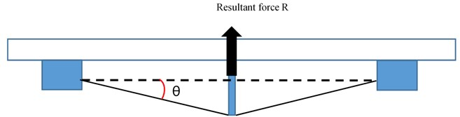 Side view of NEM and resultant force R