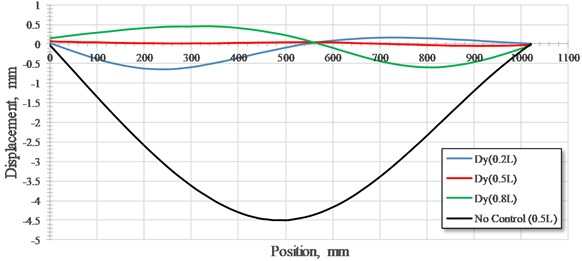 The deformation curves of static test of bridge without control and with NEM control