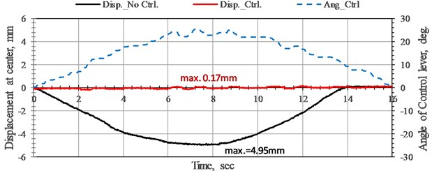 Time history of displacement responses and rotation angle variation of bridge without control and with NEM control at the midpoint of bridge under low-speed tackle. Moving load speed 6.38 cm/sec