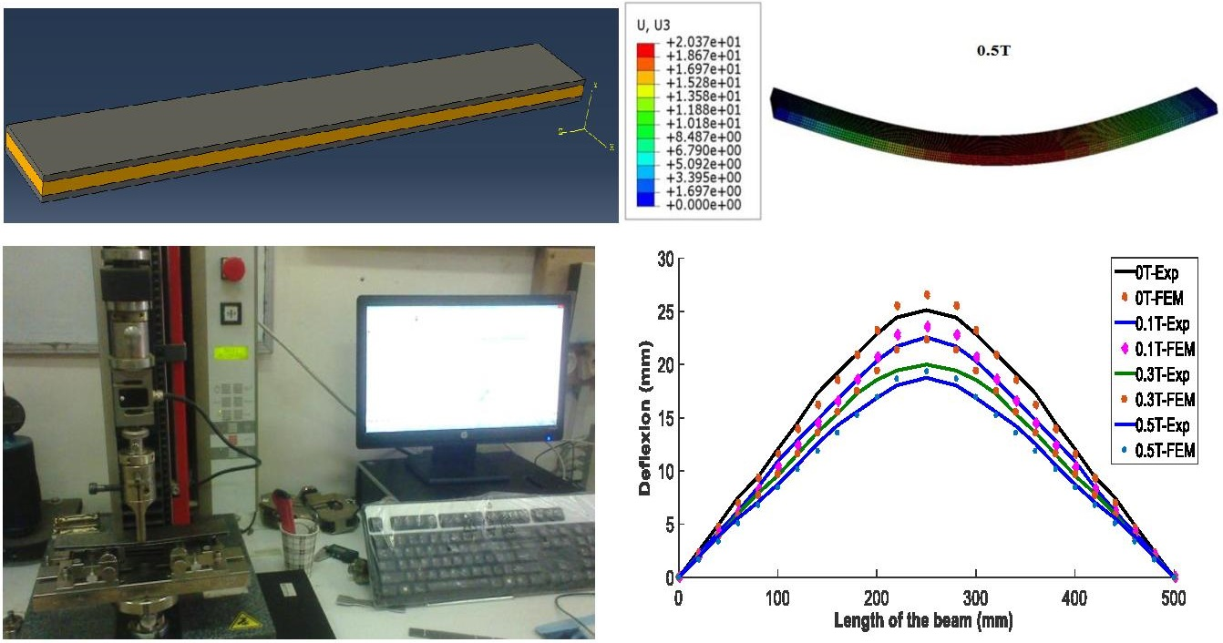 Numerical simulation and experimental analysis of magneto-mechanical behavior of anti-seismic active sandwich structure