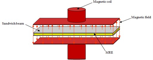 Schematic of the sandwich beam with magnetorheological elastomer