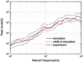 Comparison of SRS between simulation and experiment