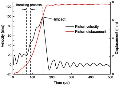 Piston velocity and displacement in 442 mg