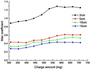 Relationship curves between SRS and charge amount
