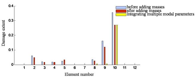 Identification results of three damage identification methods for specimen 2