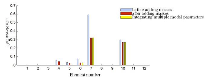 Identification results of three damage identification methods for specimen 3