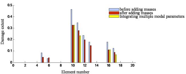 Damage extent comparison of three damage identification schemes