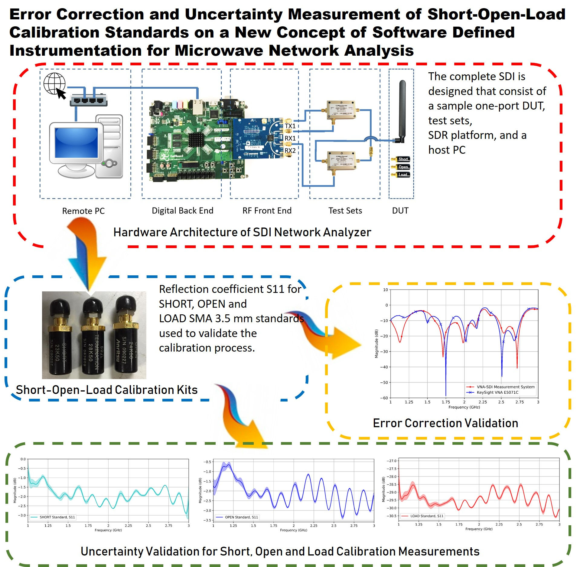 Error correction and uncertainty measurement of short-open-load calibration standards on a new concept of software defined instrumentation for microwave network analysis