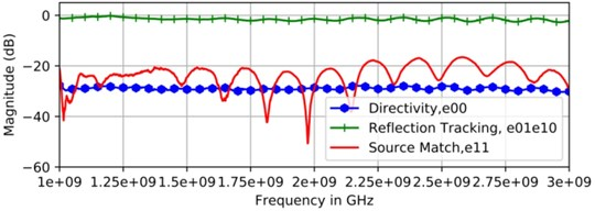 Error term for: a) Anritsu calibration standards, b) low cost calibration standards