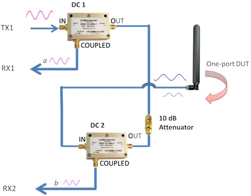 Test set configuration with two directional couplers and attenuator