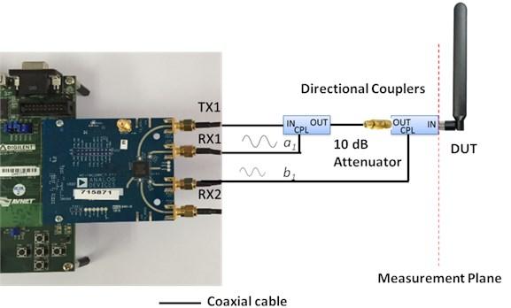 S11 measurement topology on SDI measurement system