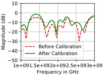 S11 measurement for: a) dipole antenna before and after Anritsu calibration standards applied,  b) before and after low cost calibration standards applied. Then S11 Measurement for dipole  antenna using, c) Anritsu calibration standards, d) low cost calibration standards  against commercial VNA Anritsu 37347D