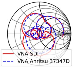 Smith chart comparison for dipole antenna using: a) Anritsu calibration standards,  b) low cost calibration standards against commercial VNA Anritsu 37347D. Phase measurement comparison for dipole antenna using, c) Anritsu calibration standards, d) low cost calibration  standards against commercial VNA Anritsu 37347D