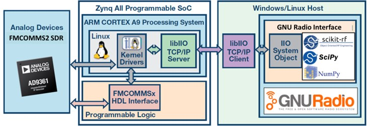 Firmware infrastructure with various libraries and open-source packages