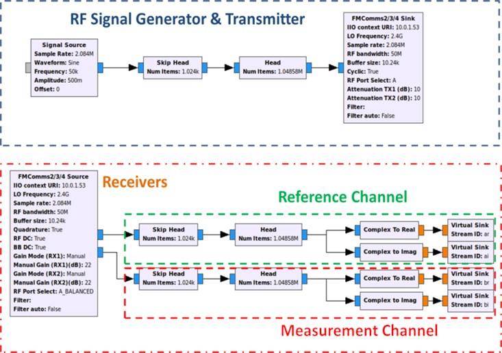 Transceiver implementation on GRC flowgraphs