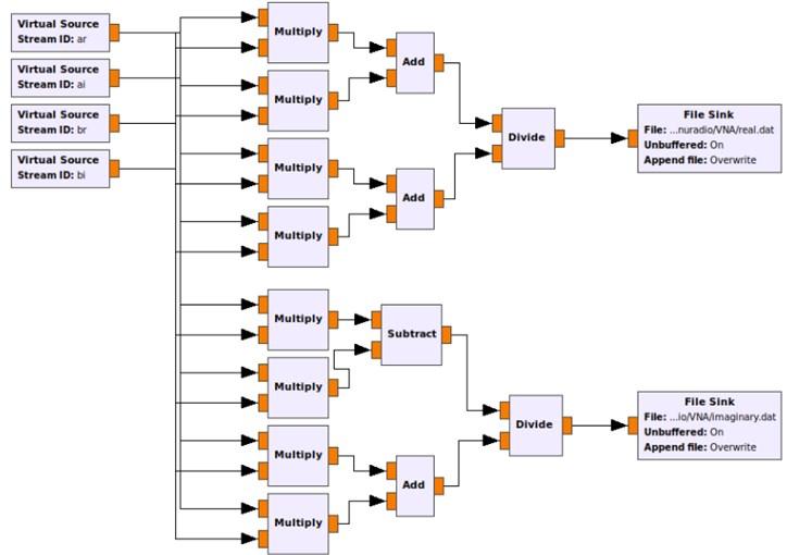 Complex reflection coefficient implementation on GRC flowgraphs
