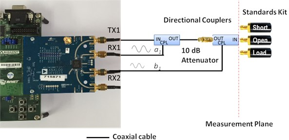 SDI calibration with calibration standards