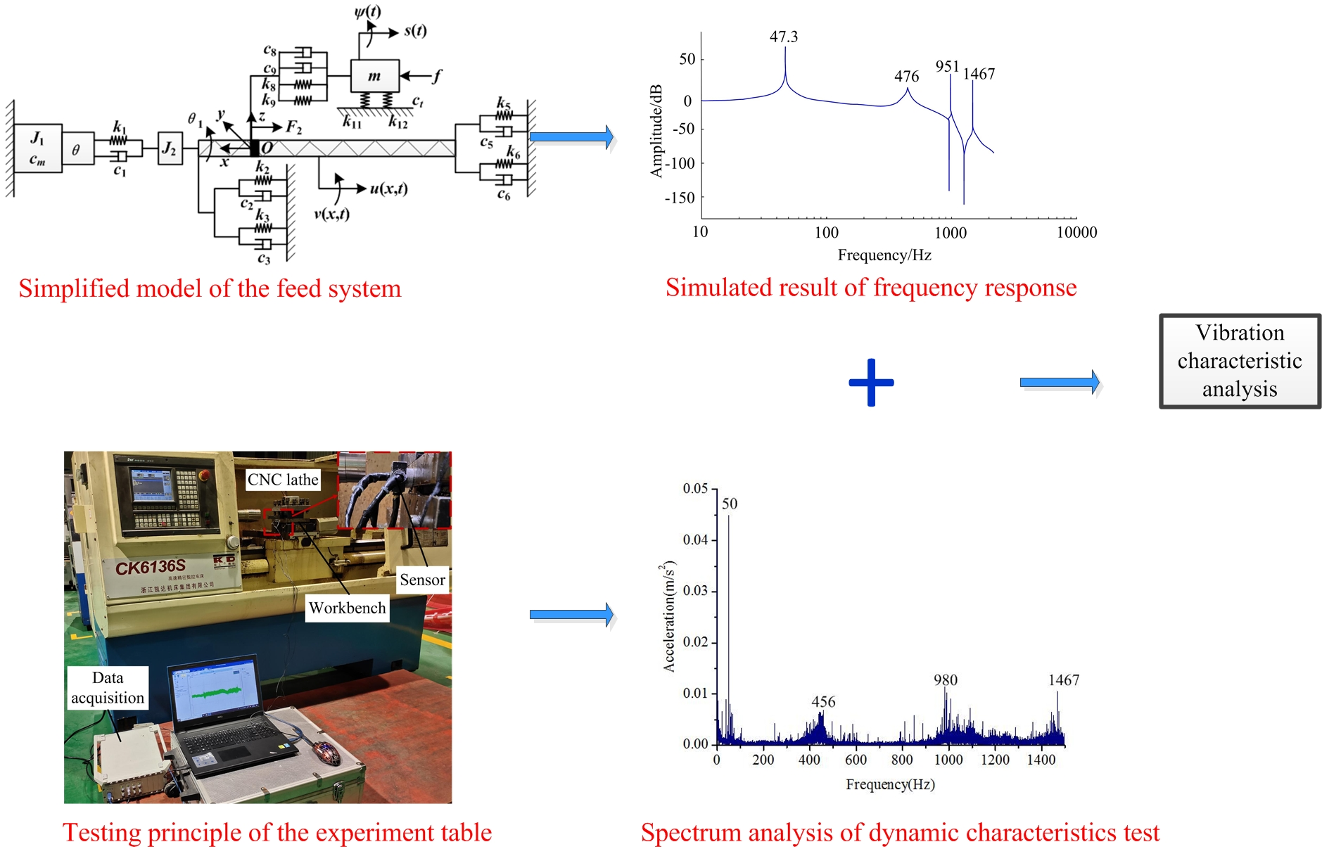 Quantitative analysis for effects of structural stiffness on vibration characteristics of machine tool feed system
