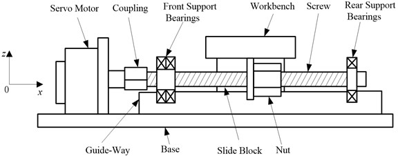 The structure of the feed system