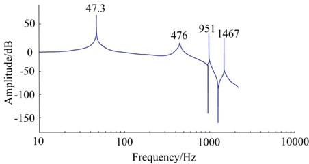 Simulated result of frequency response