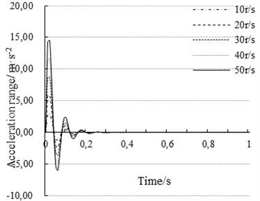 The influence of the motor speed on the axial vibration of the workbench