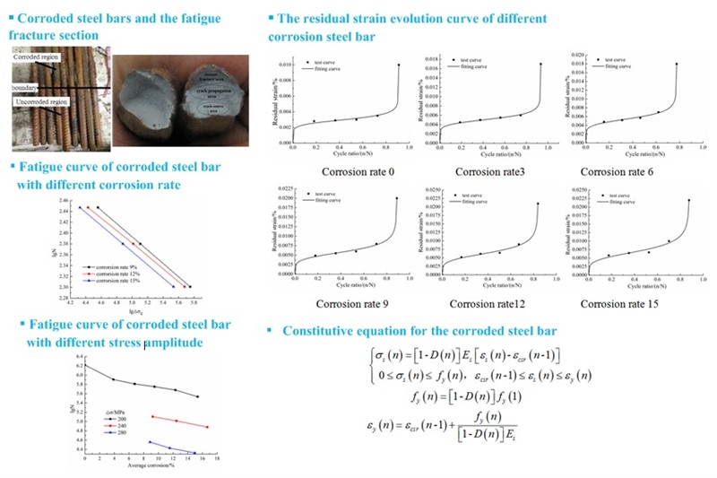 The fatigue properties and damage of the corroded steel bars under the constant-amplitude fatigue load